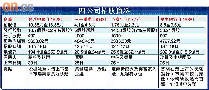 4新股合籌631億 - 東方日報