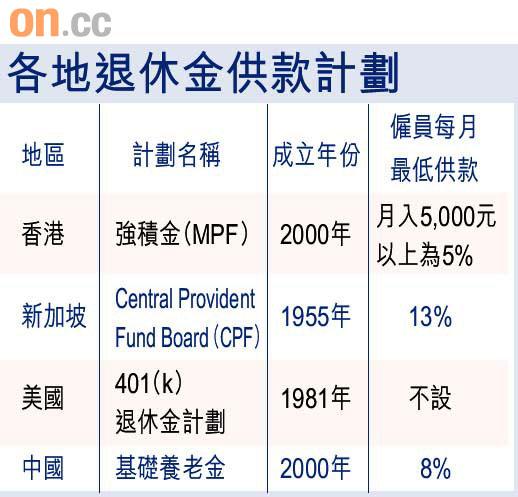 積金101:港MPF比併海外 - 東方日報
