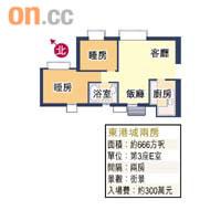 樓市情報:東港新寶兩房戶受捧 - 東方日報