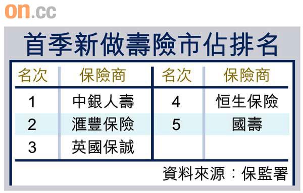 中銀人壽首登保企一哥 - 東方日報