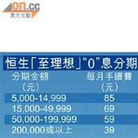 Smart Money:各類貸款大比併 - 東方日報