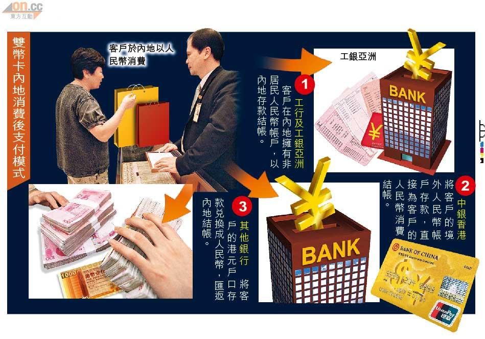 銀行雙幣卡 醞釀革命 - 東方日報