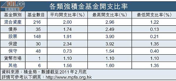 Smart Money:強積金收費大比併 - 東方日報