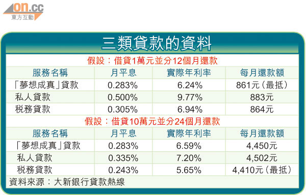 Smart Money:目標貸款繁多 量力而為 - 東方日報