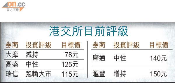 大摩踩港交所「最熊」睇$50 - 東方日報