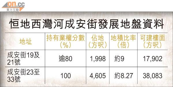 恒地斥1.3億購成安街舊樓 - 東方日報
