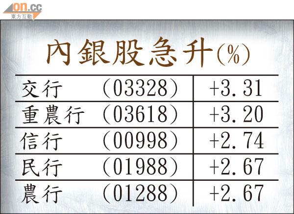 又傳分段增資 內銀炒上 - 東方日報