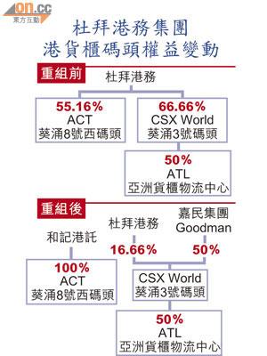 杜拜港57億售碼頭權益 - 東方日報