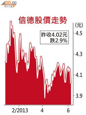 信德入股捷星香港 股價挫近3% - 東方日報