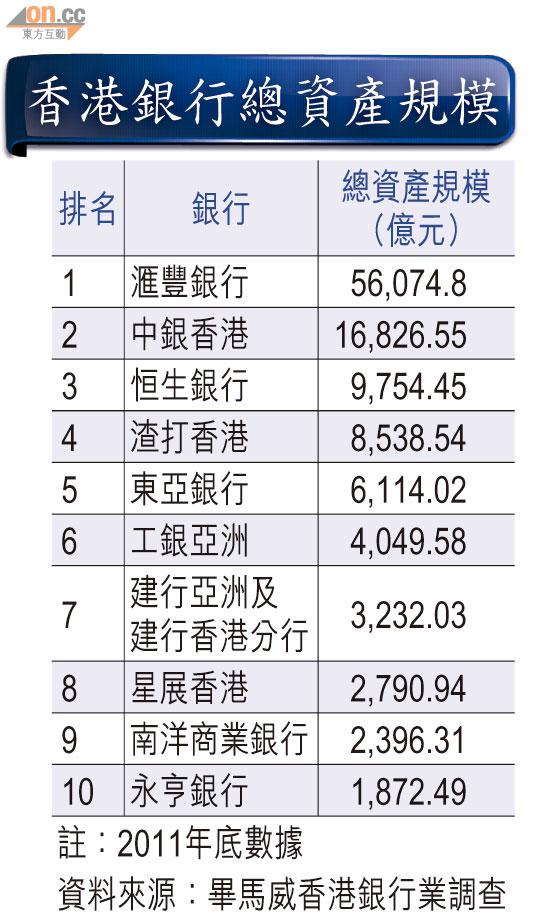 建行港排名爭入五強 - 東方日報