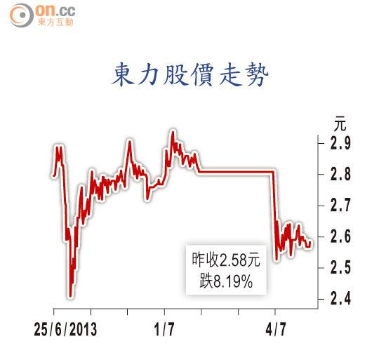 東力終止配股 復牌插8% - 東方日報