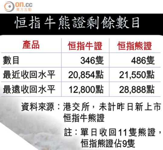 大市飄忽乾炒國策股 - 東方日報