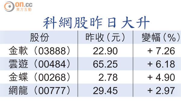騰訊市值 破八千億 - 東方日報