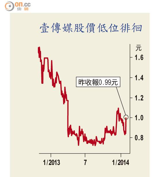 壹傳媒訊息選擇披露證券界促查 - 東方日報