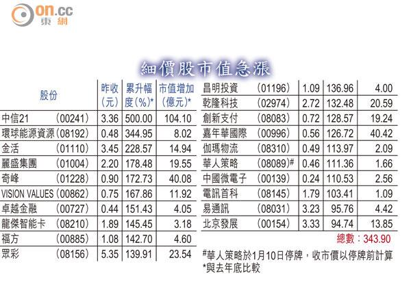港股跌120「新貴」標青 - 東方日報