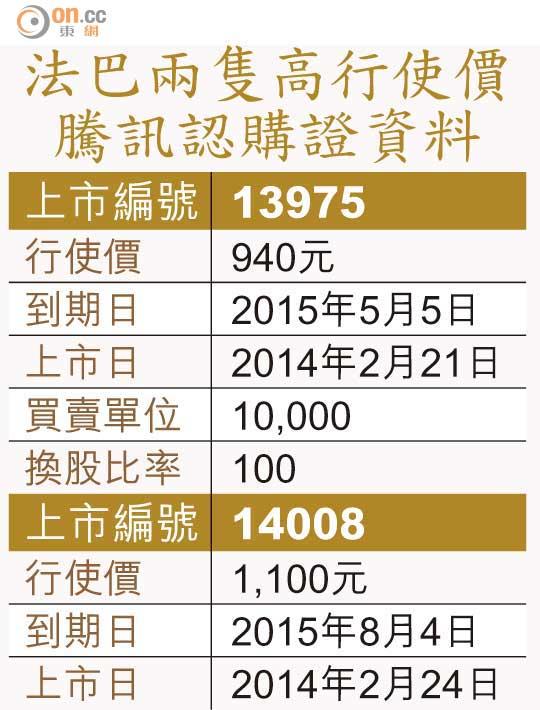 騰訊行使價1100無與輪比 - 東方日報