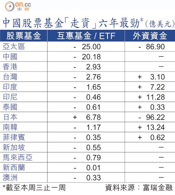 中國股票基金走資157億 - 東方日報