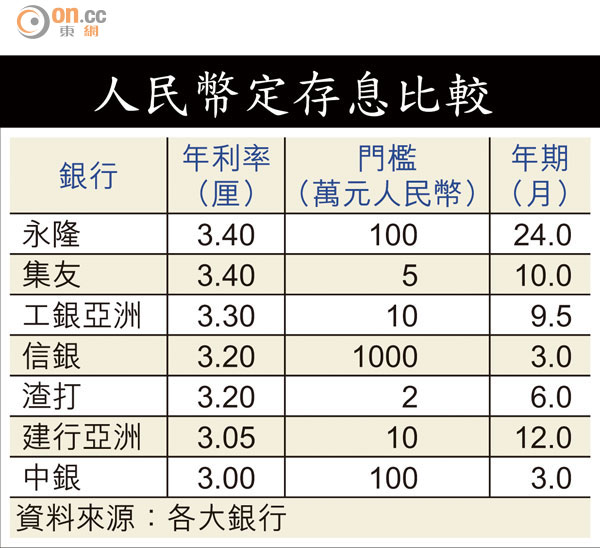 中資銀行加息搶人幣 - 東方日報