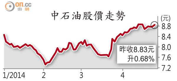 中石油績劣倒退半成 - 東方日報
