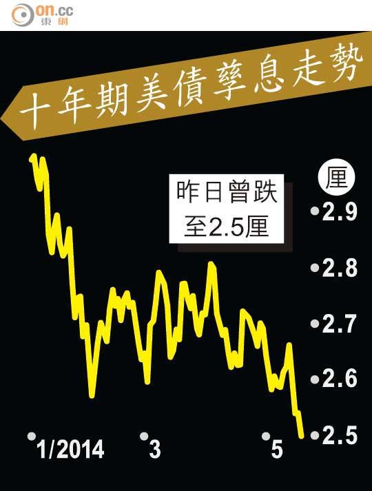 美債息冧低見2.5厘 - 東方日報
