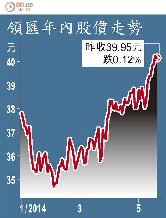 領匯四商場賣逾12億 - 東方日報