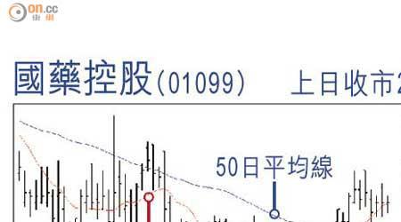 股博士隨筆:國藥控股質素不俗 - 東方日報