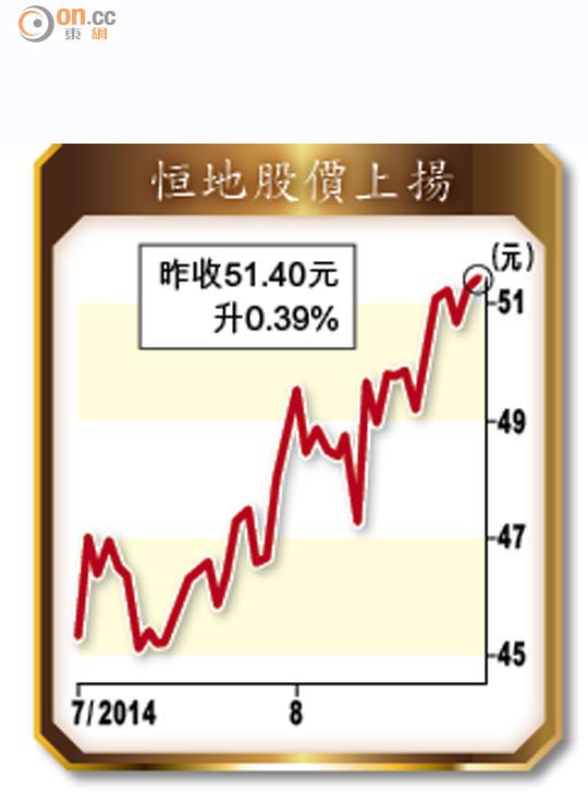 李兆基:樓價不會冧 - 東方日報