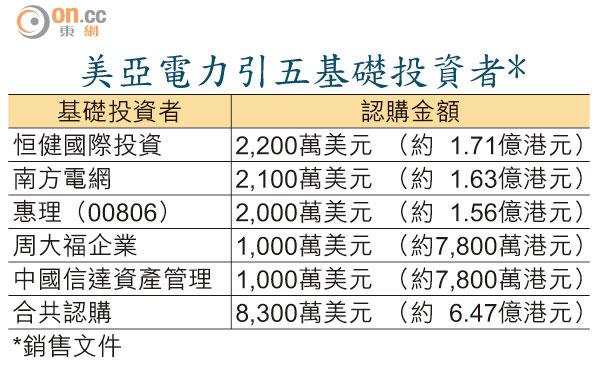 美亞電力基投包四成 - 東方日報