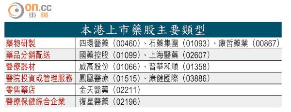 藥股炒貴咪亂食 - 東方日報