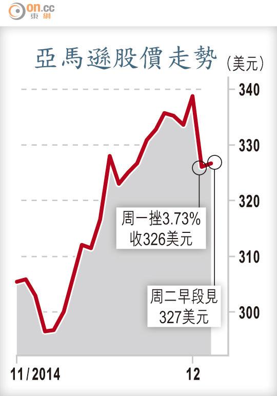網絡星期一銷售增長少一半 - 東方日報