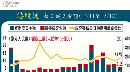 港股通成交遠超額度用量 - 東方日報