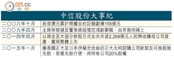 財技揭秘:中信發展方向欠清晰 - 東方日報