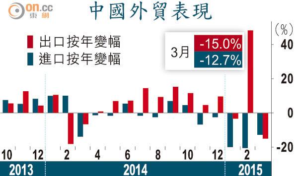 華上月出口額驟跌15% - 東方日報