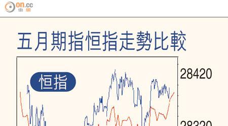 期指觀瀾:沽空縮調整機會增 - 東方日報