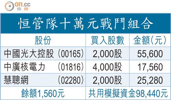 股壇UWIN:理大 恒管國策股對壘 - 東方日報