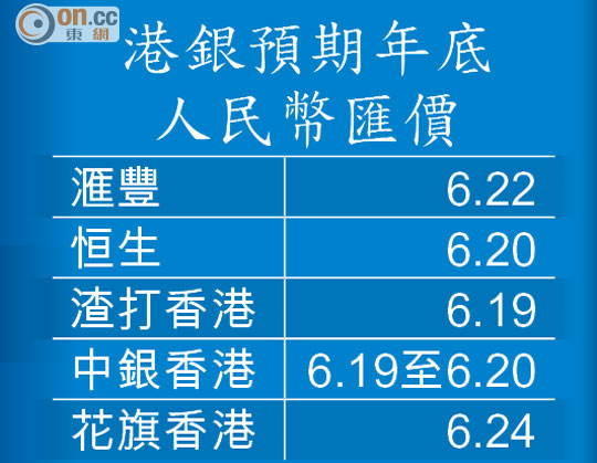 高息搶人幣 銀行鬥活期 - 東方日報
