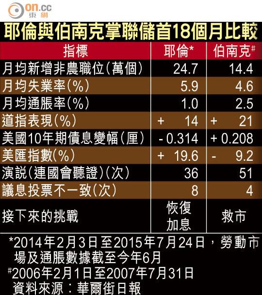 耶倫掌聯儲 美股匯飆 - 東方日報