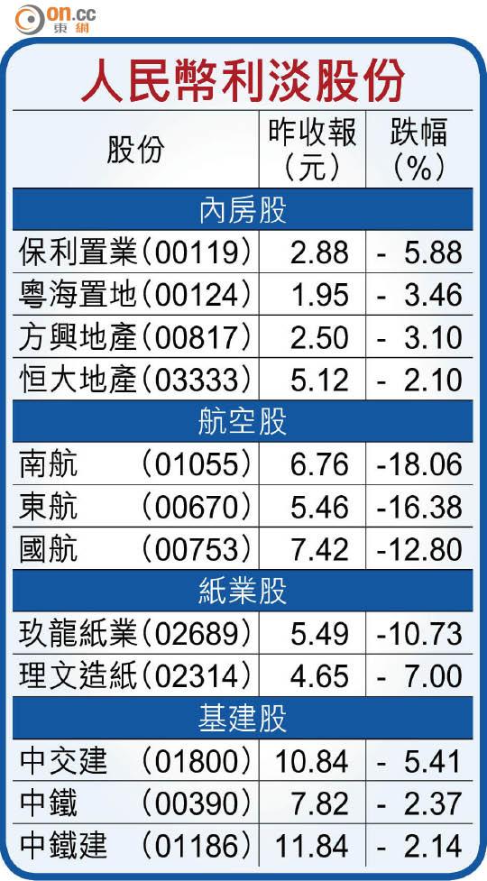 基金:港股逢彈必沽 - 東方日報