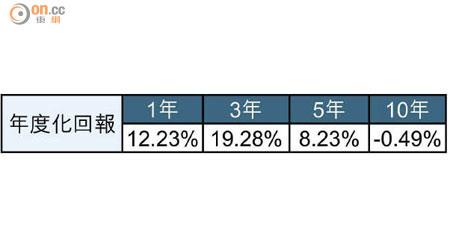 積金15年:積金王牌 贏得有理 - 東方日報