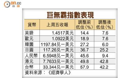 巨無霸指數:人幣低估逾45% - 東方日報