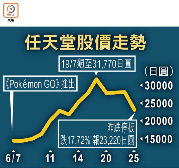 任天堂跌停板 蒸發522億 - 東方日報