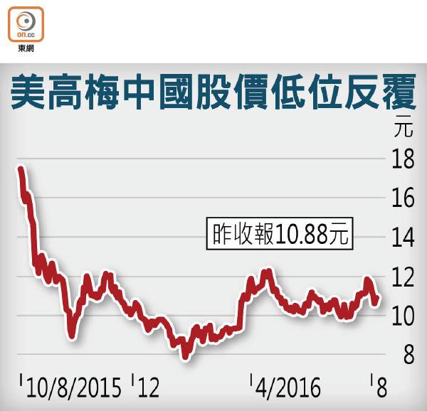 美高梅中國半年盈利勁挫23% - 東方日報