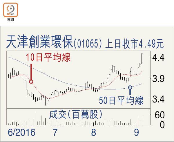 講股黃:天津創環宜分段收集 - 東方日報