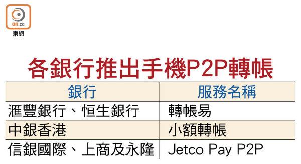 滙豐恒生推手機P2P轉帳 - 東方日報