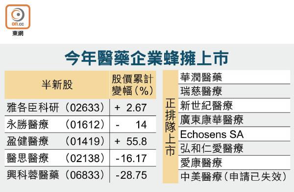 醫藥企上市年內涉13家 - 東方日報
