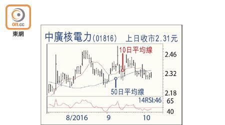鐵筆論股:中廣核電力前景佳 - 東方日報