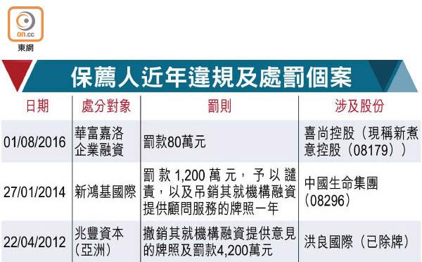 證監查瑞銀 涉新股保薦 - 東方日報