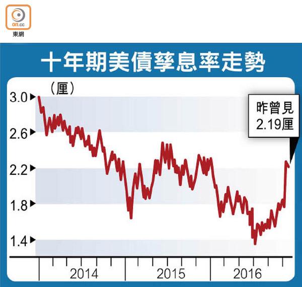 美下月加息機會高逾九成 - 東方日報