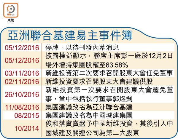 亞洲聯合基建憧憬全購 - 東方日報