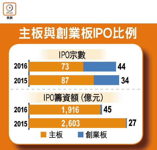 創板新股上市13年最旺 - 東方日報
